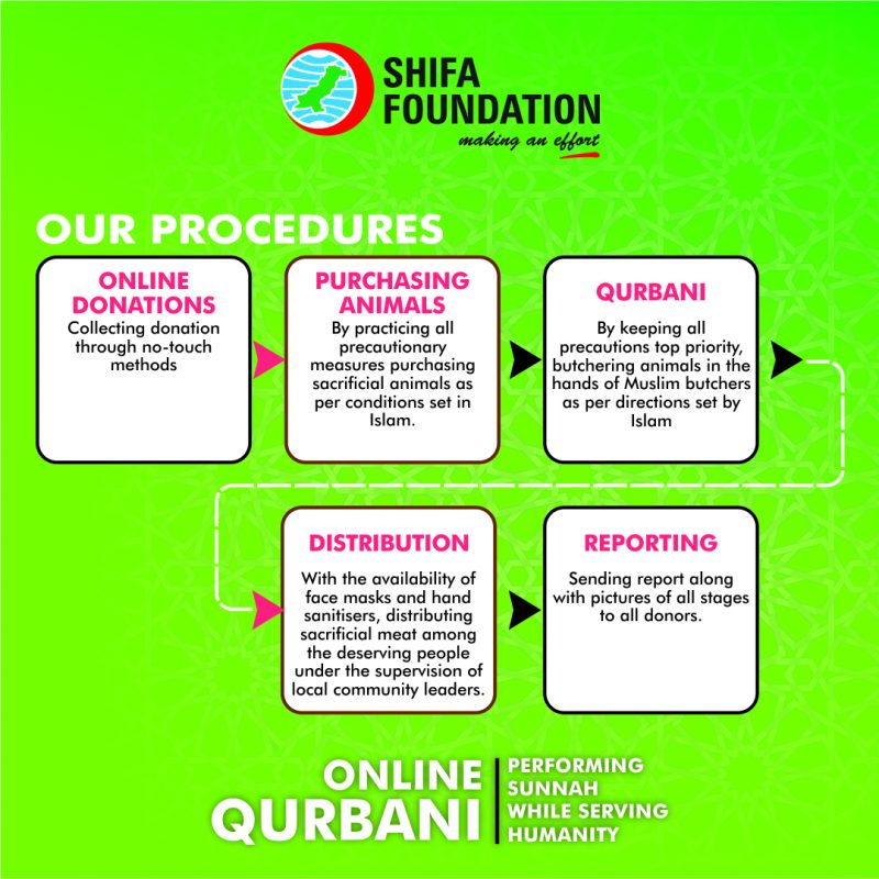 Procedure for Qurbani Page